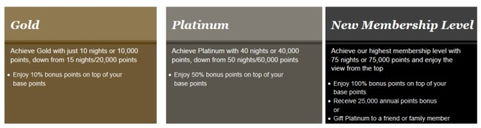 2015-04-14 New IHG Loyalty Levels
