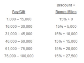 2015-07-09 AA Bonus on Purchased Miles