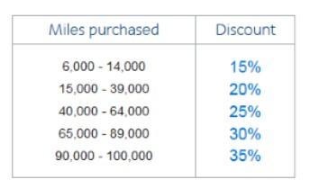 2015-08-11 AA Buy Miles Promo